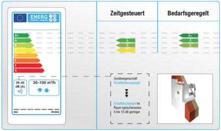 Kontrollierte-Wohnungslueftung-Energielabel-kl